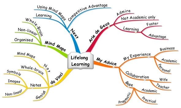 Lifelong learning essays